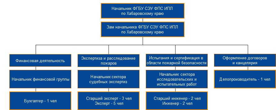Структура ИПЛ по Хабаровскому краю